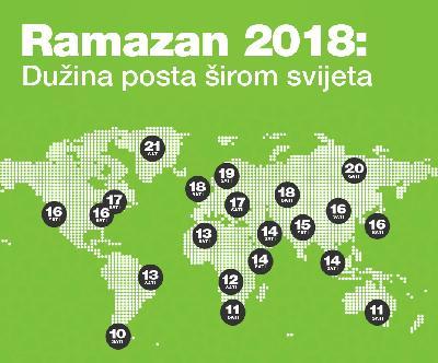 RAMAZAN 2018: KOLIKO POSTE MUSLIMANI ŠIROM SVIJETA