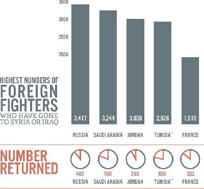 RATNICI ISIL-A U BROJKAMA: IZ FRANCUSKE 1.910, A IZ BIH 248