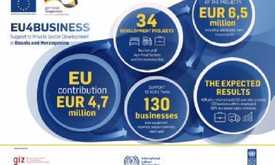 BIH DOBIJA 4,7 MILIONA EURA PODRŠKE ZA TURIZAM, PODUZETNIKE I POLJOPRIVREDU